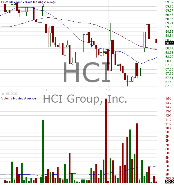 HCI - HCI Group Inc. 15 minute intraday candlestick chart with less than 1 minute delay