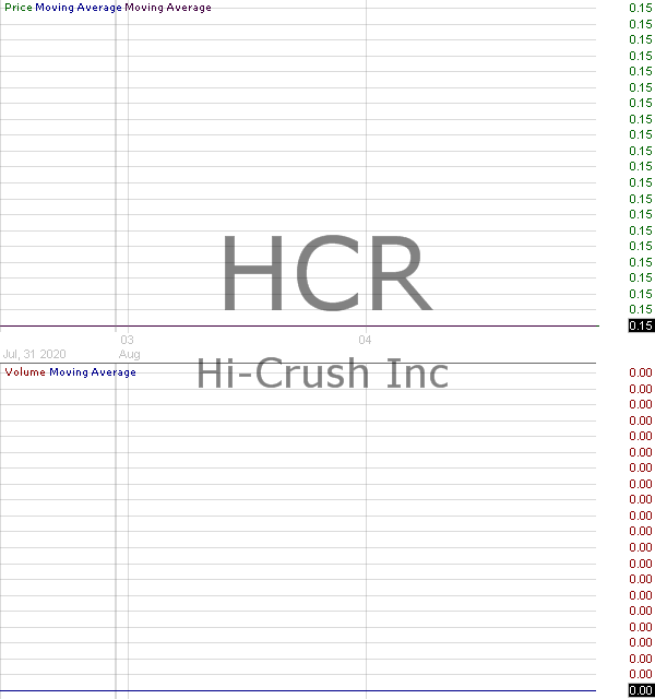 HCR - Hi-Crush Inc. 15 minute intraday candlestick chart with less than 1 minute delay