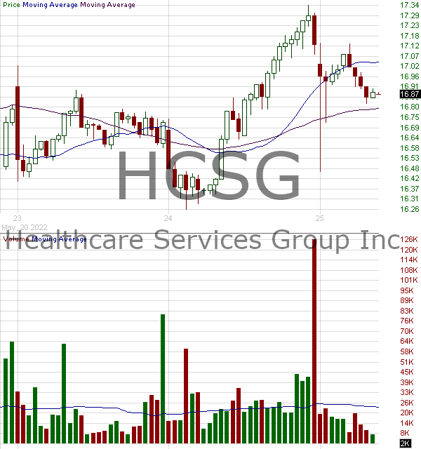 HCSG - Healthcare Services Group Inc. 15 minute intraday candlestick chart with less than 1 minute delay