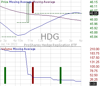 HDG - ProShares Hedge Replication ETF 15 minute intraday candlestick chart with less than 1 minute delay