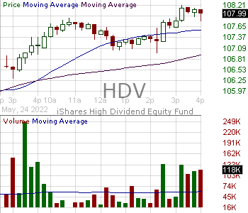 HDV - iShares Core High Dividend ETF 15 minute intraday candlestick chart with less than 1 minute delay