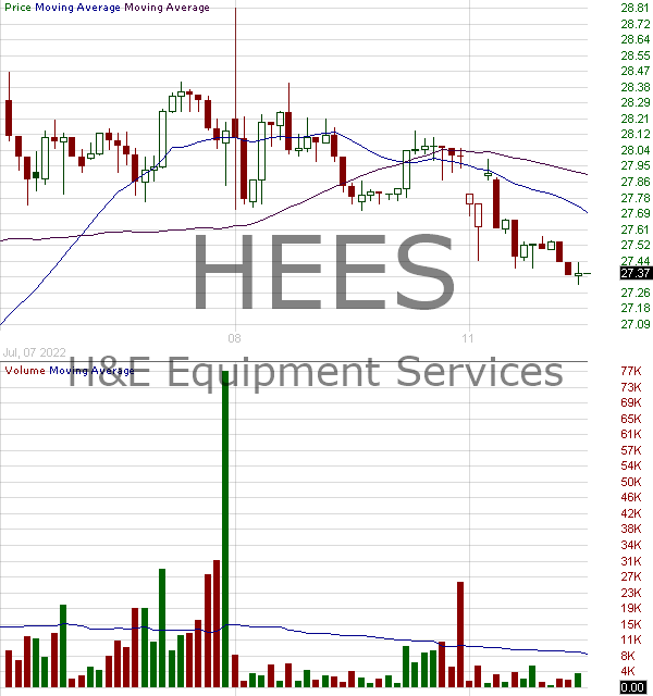 HEES - HE Equipment Services Inc. 15 minute intraday candlestick chart with less than 1 minute delay