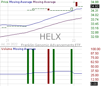 HELX - Franklin Genomic Advancements ETF 15 minute intraday candlestick chart with less than 1 minute delay