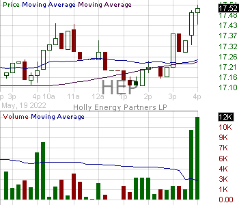 HEP - Holly Energy Partners L.P. 15 minute intraday candlestick chart with less than 1 minute delay