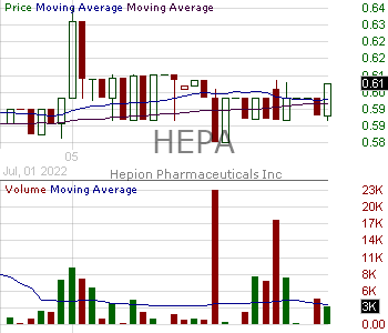 HEPA - Hepion Pharmaceuticals Inc. 15 minute intraday candlestick chart with less than 1 minute delay
