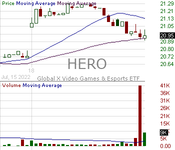 HERO - Global X Video Games Esports ETF 15 minute intraday candlestick chart with less than 1 minute delay