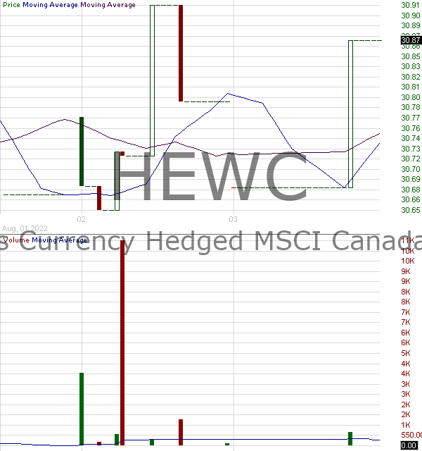 HEWC - iShares Currency Hedged MSCI Canada ETF 15 minute intraday candlestick chart with less than 1 minute delay