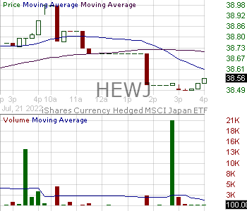 HEWJ - iShares Currency Hedged MSCI Japan ETF 15 minute intraday candlestick chart with less than 1 minute delay