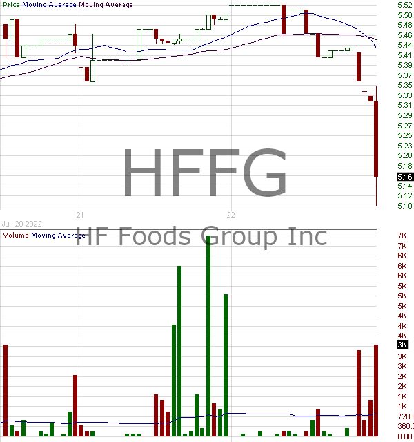 HFFG - HF Foods Group Inc. 15 minute intraday candlestick chart with less than 1 minute delay