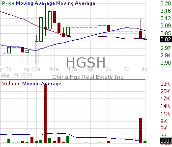 HGSH - China HGS Real Estate Inc. 15 minute intraday candlestick chart with less than 1 minute delay