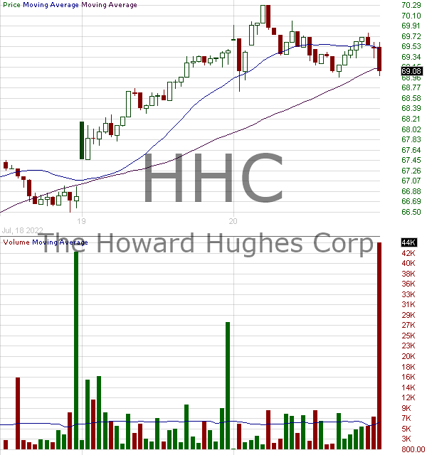 HHC - Howard Hughes Corporation 15 minute intraday candlestick chart with less than 1 minute delay