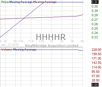 HHHHR - Wealthbridge Acquisition Limited - Rights 15 minute intraday candlestick chart with less than 1 minute delay