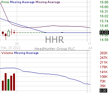 HHR - HeadHunter Group PLC - ADR 15 minute intraday candlestick chart with less than 1 minute delay