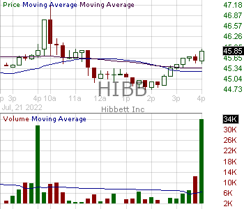 HIBB - Hibbett Sports Inc. 15 minute intraday candlestick chart with less than 1 minute delay