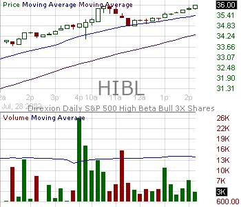HIBL - Direxion Daily SP 500 High Beta Bull 3X Shares 15 minute intraday candlestick chart with less than 1 minute delay