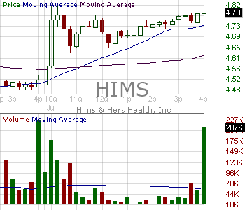 HIMS - Hims Hers Health Inc. Class A 15 minute intraday candlestick chart with less than 1 minute delay