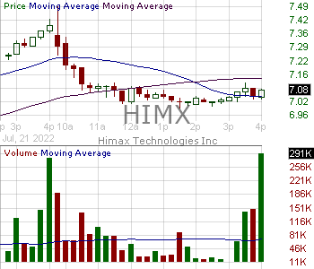HIMX - Himax Technologies Inc. - ADR each of which represents two ordinary shares. 15 minute intraday candlestick chart with less than 1 minute delay