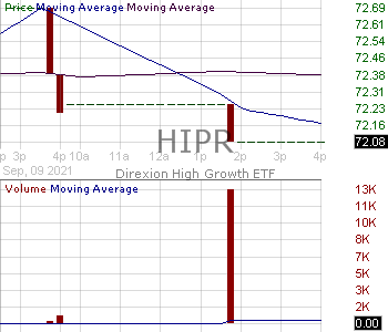 HIPR - Direxion High Growth ETF 15 minute intraday candlestick chart with less than 1 minute delay