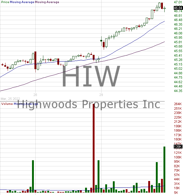 HIW - Highwoods Properties Inc. 15 minute intraday candlestick chart with less than 1 minute delay