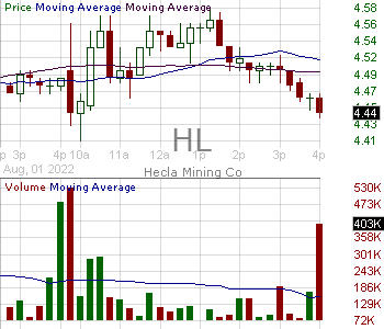 HL - Hecla Mining Company 15 minute intraday candlestick chart with less than 1 minute delay