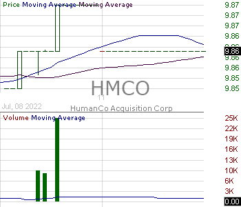 HMCO - HumanCo Acquisition Corp. 15 minute intraday candlestick chart with less than 1 minute delay