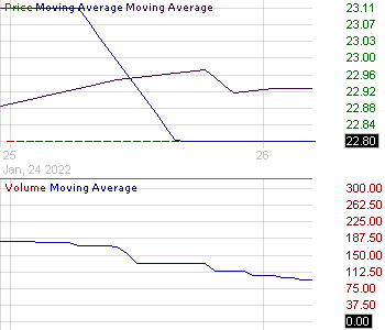 HMG - HMG-Courtland Properties Inc. 15 minute intraday candlestick chart with less than 1 minute delay