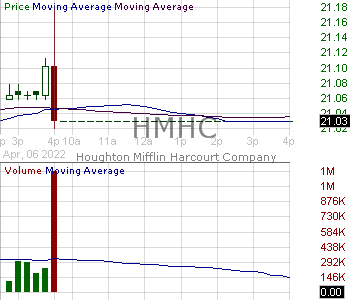 HMHC - Houghton Mifflin Harcourt Company 15 minute intraday candlestick chart with less than 1 minute delay