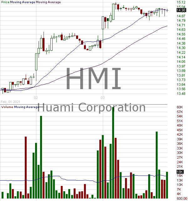 HMI - Huami Corporation American Depositary Shares each representing four Class A Ordinary Shares 15 minute intraday candlestick chart with less than 1 minute delay