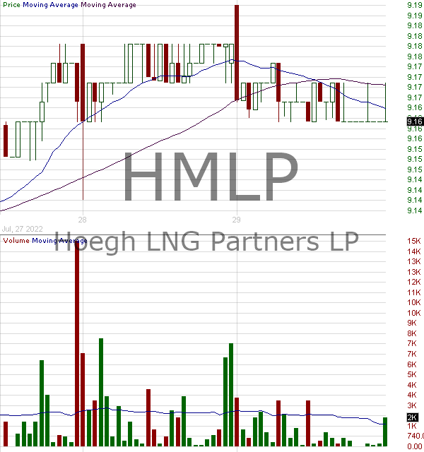 HMLP - Hoegh LNG Partners LP Common Units representing Limited Partner Interests 15 minute intraday candlestick chart with less than 1 minute delay