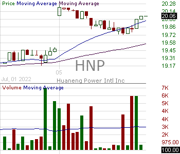 HNP - Huaneng Power Intl 15 minute intraday candlestick chart with less than 1 minute delay