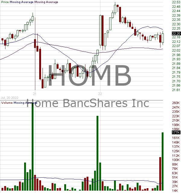 HOMB - Home BancShares Inc. 15 minute intraday candlestick chart with less than 1 minute delay