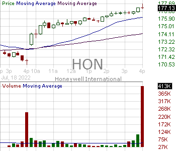HON - Honeywell International Inc. 15 minute intraday candlestick chart with less than 1 minute delay