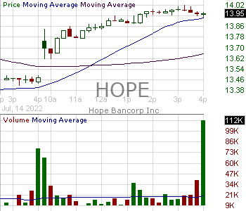 HOPE - Hope Bancorp Inc. 15 minute intraday candlestick chart with less than 1 minute delay