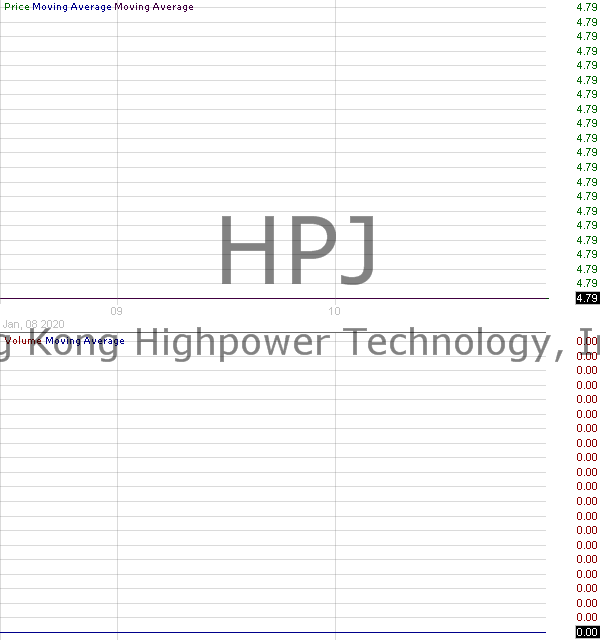 HPJ - Highpower International Inc 15 minute intraday candlestick chart with less than 1 minute delay