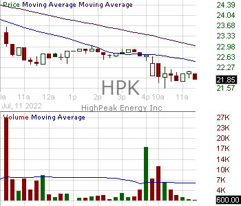 HPK - HighPeak Energy Inc. 15 minute intraday candlestick chart with less than 1 minute delay