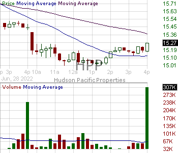 HPP - Hudson Pacific Properties Inc. 15 minute intraday candlestick chart with less than 1 minute delay