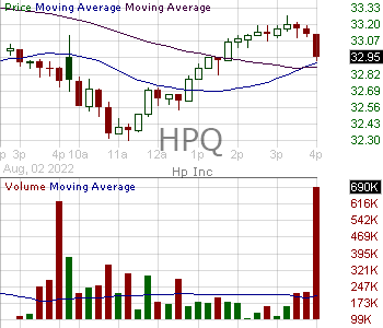 HPQ - HP Inc. 15 minute intraday candlestick chart with less than 1 minute delay