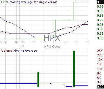 HPX - HPX Corp. Class A Ordinary Shares 15 minute intraday candlestick chart with less than 1 minute delay