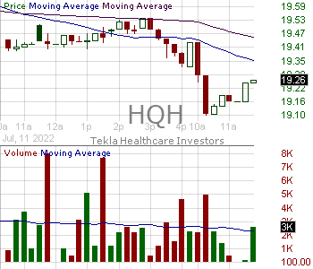 HQH - Tekla Healthcare Investors 15 minute intraday candlestick chart with less than 1 minute delay
