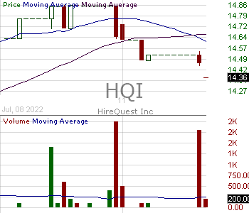 HQI - HireQuest Inc. 15 minute intraday candlestick chart with less than 1 minute delay