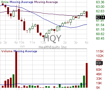 HQY - HealthEquity Inc. 15 minute intraday candlestick chart with less than 1 minute delay