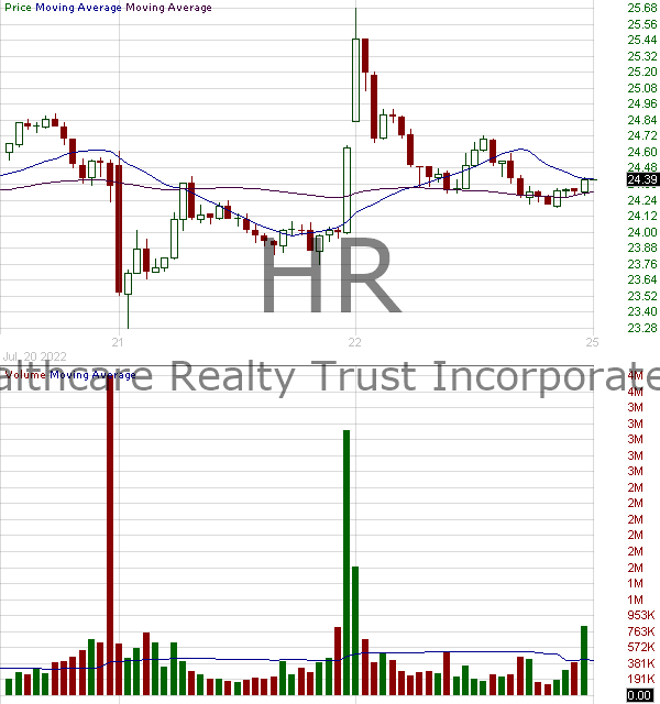 HR - Healthcare Realty Trust Incorporated 15 minute intraday candlestick chart with less than 1 minute delay