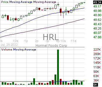 HRL - Hormel Foods Corporation 15 minute intraday candlestick chart with less than 1 minute delay