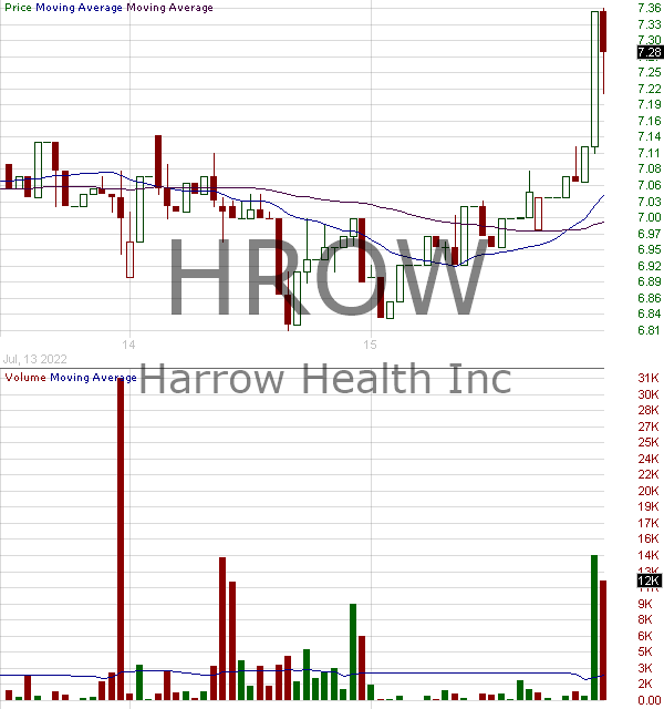 HROW - Harrow Health Inc. 15 minute intraday candlestick chart with less than 1 minute delay