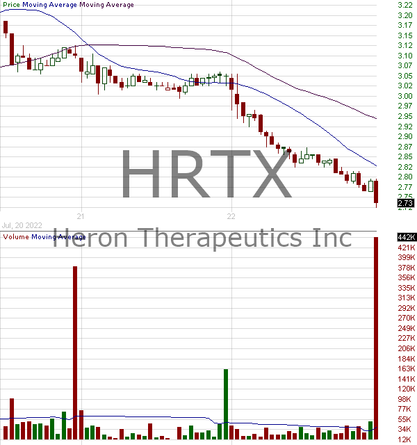 HRTX - Heron Therapeutics Inc. 15 minute intraday candlestick chart with less than 1 minute delay