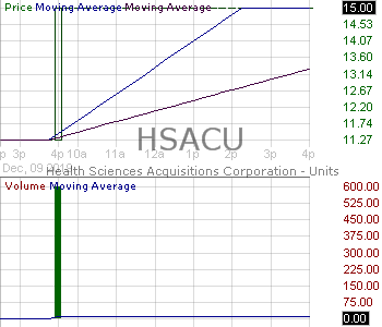 HSACU - Health Sciences Acquisitions Corporation - Units 15 minute intraday candlestick chart with less than 1 minute delay