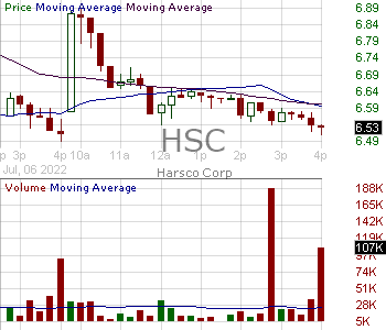HSC - Harsco Corporation 15 minute intraday candlestick chart with less than 1 minute delay