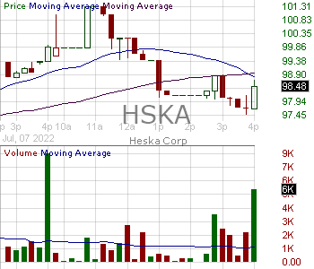 HSKA - Heska Corporation 15 minute intraday candlestick chart with less than 1 minute delay