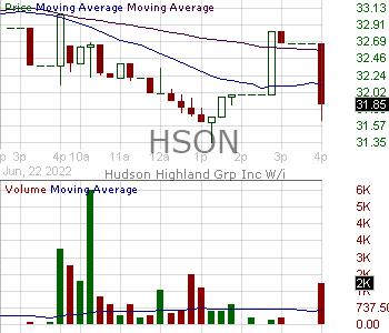 HSON - Hudson Global Inc. 15 minute intraday candlestick chart with less than 1 minute delay