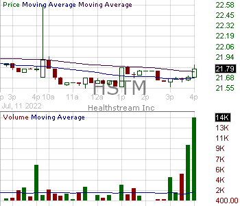 HSTM - HealthStream Inc. 15 minute intraday candlestick chart with less than 1 minute delay